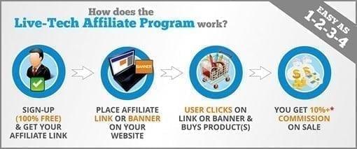 Live-Tech Affiliate Program